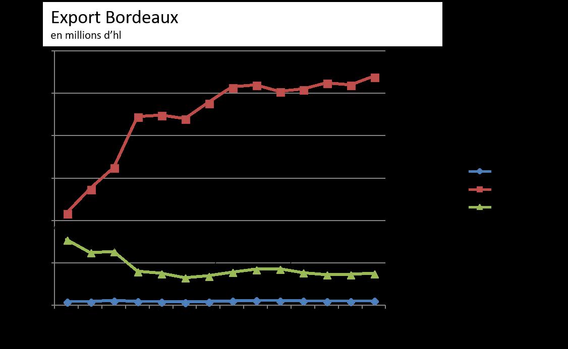 Part de marché des vins de Bordeaux