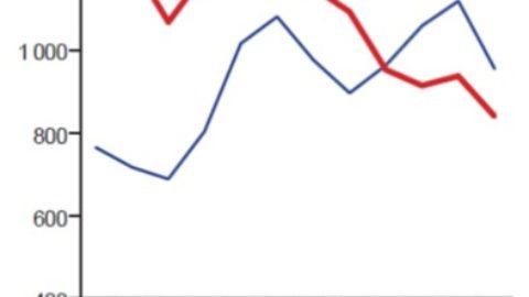Export : où s'arrêtera la chute ?