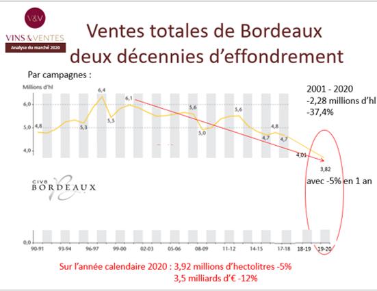 évolution des ventes globales des vins de Bordeaux