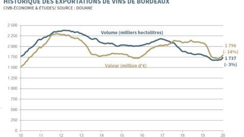 export des vins de Bordeaux