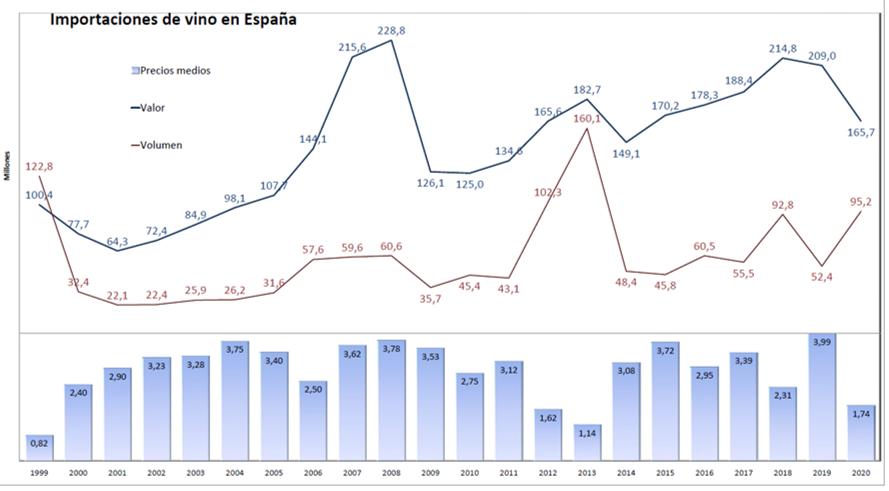 importations de vins en Espagne